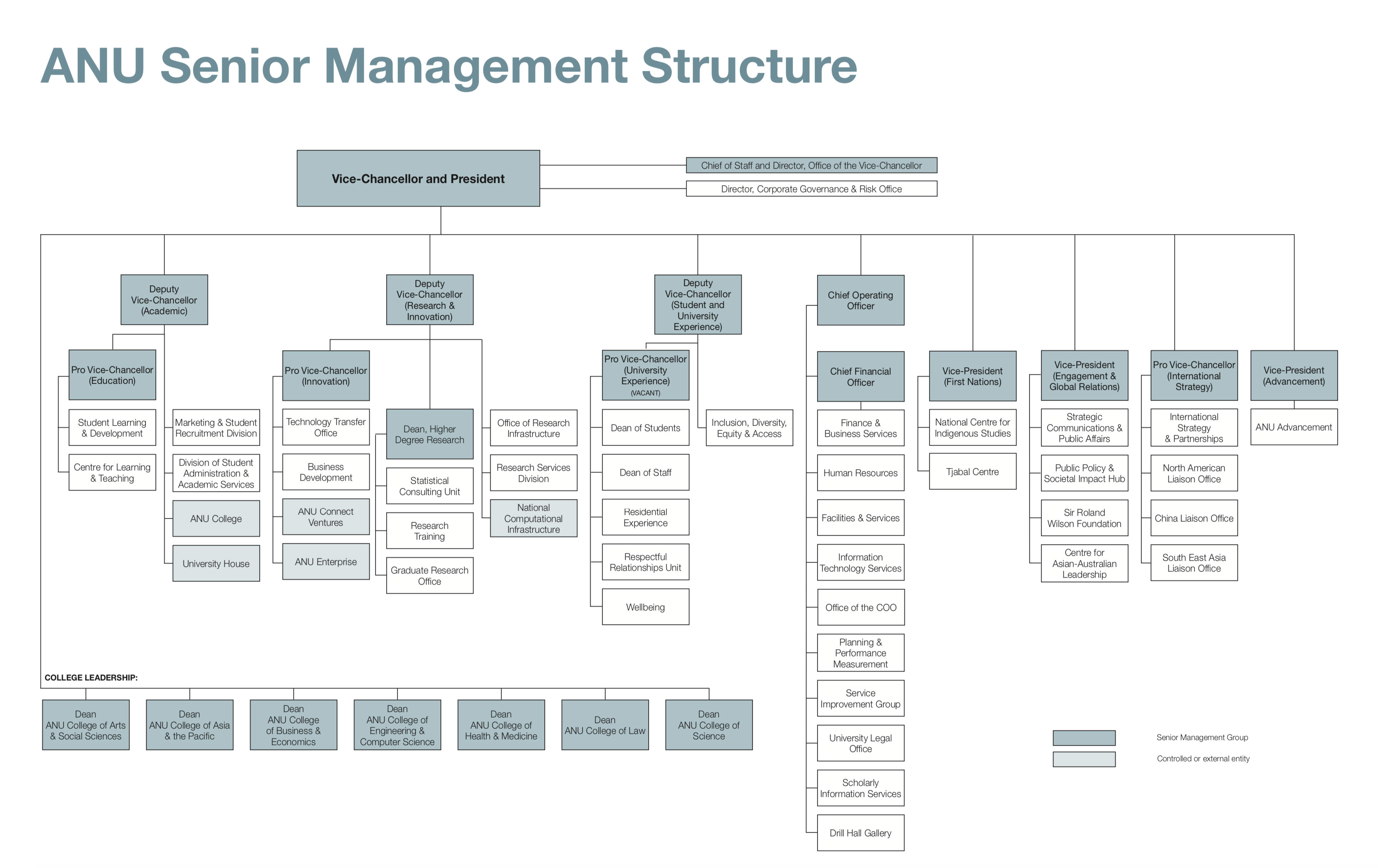 Executive structure