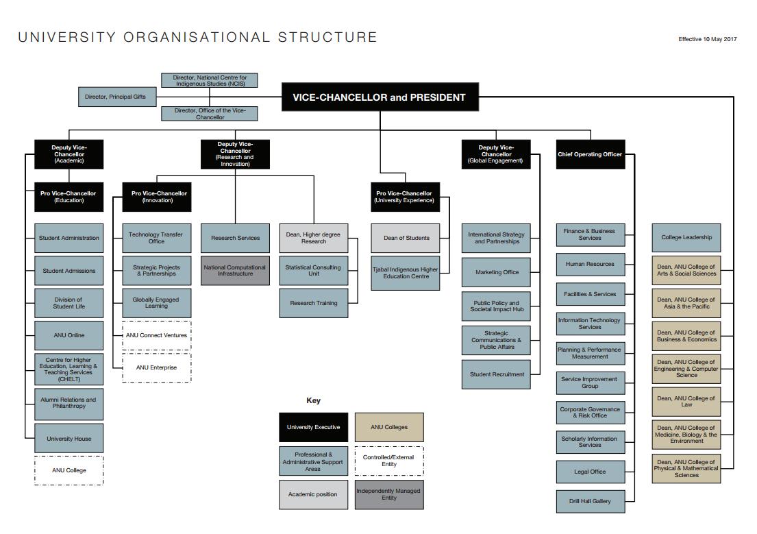Executive structure